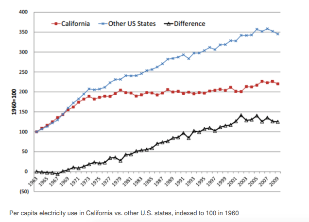 Per capita electricity use in California vs. other U.S. states, indexed to 100 in 1960.