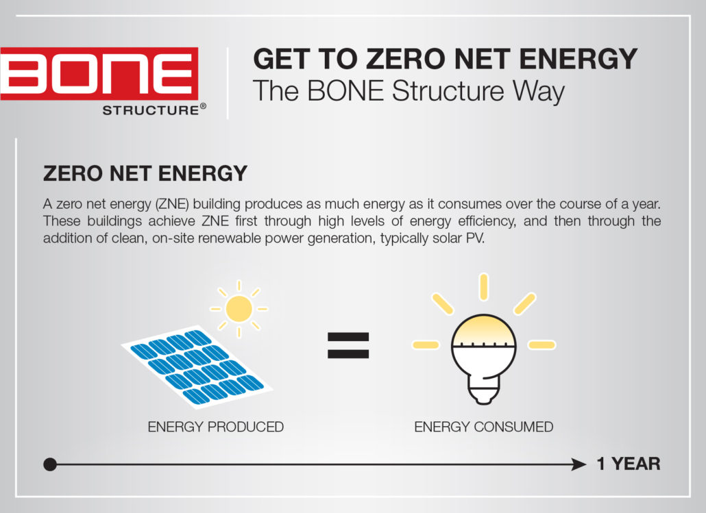 Get to Zero Net Energy the BONE Structure Way