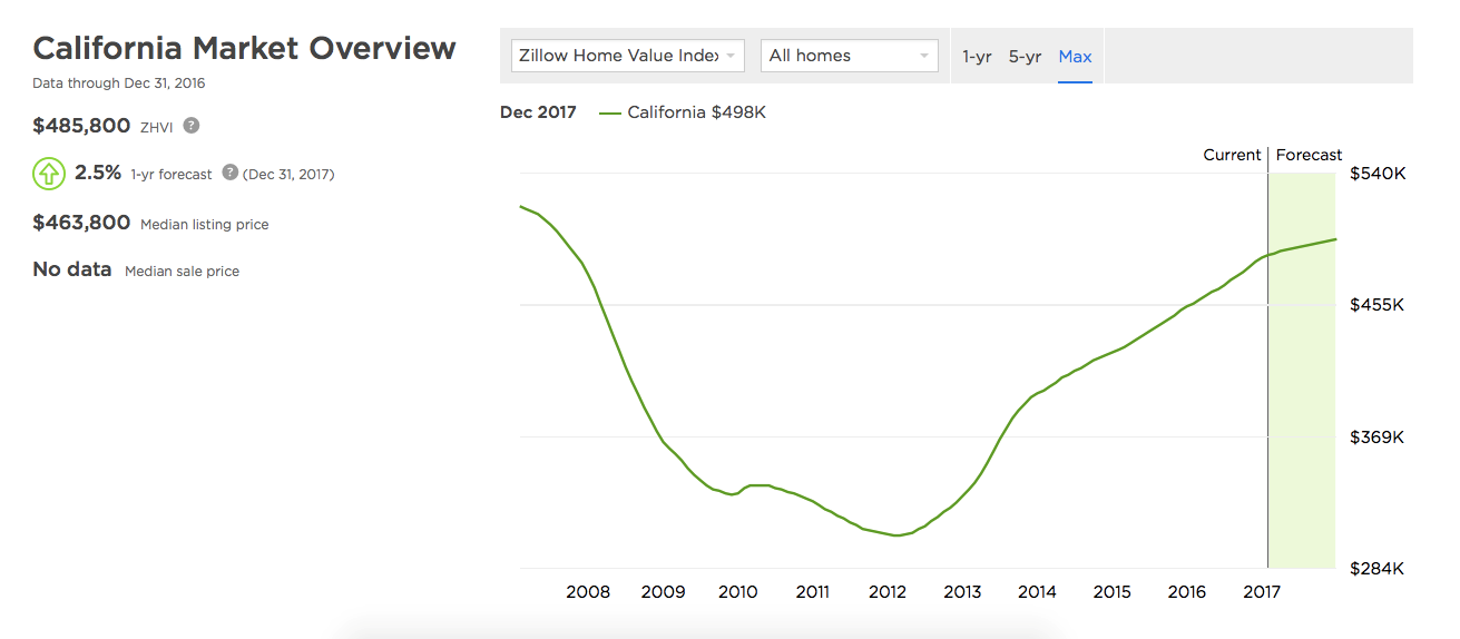 California market overview