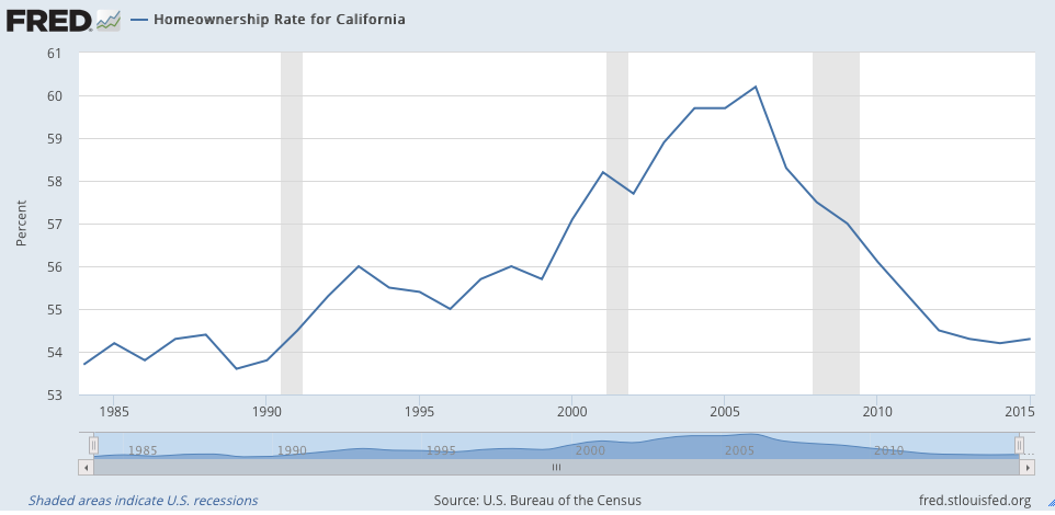 Homeownership rate for California