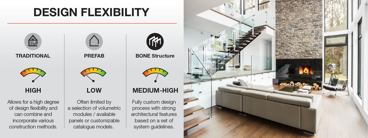 BONE Structure Design Flexibility - Building Systems Overview