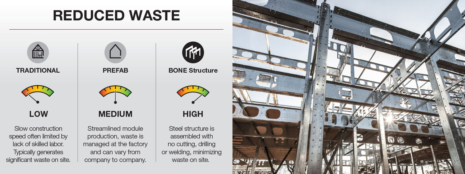 BONE Structure Reduced Waste - Building Systems Overview